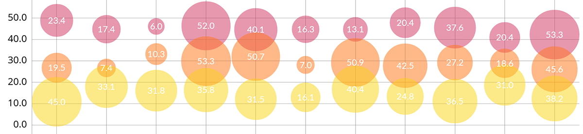Beautiful charts in Swift - Droids On Roids Blog