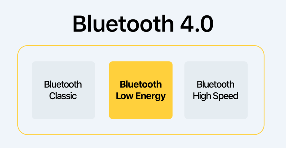 Bluetooth 4.0 BLE iOS