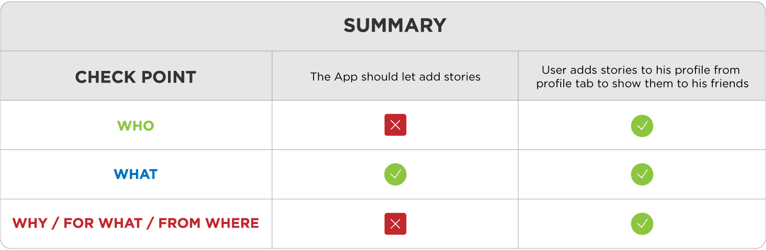 How to Write User Stories and Why They are Crucial for App