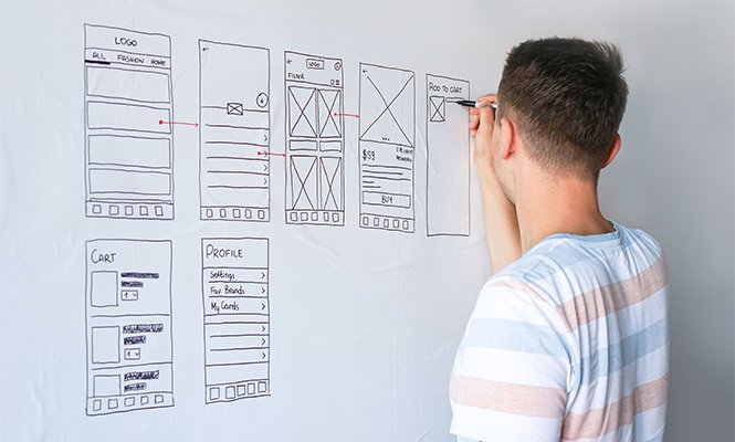 User Journey Map | Mobile App Development Company Poland