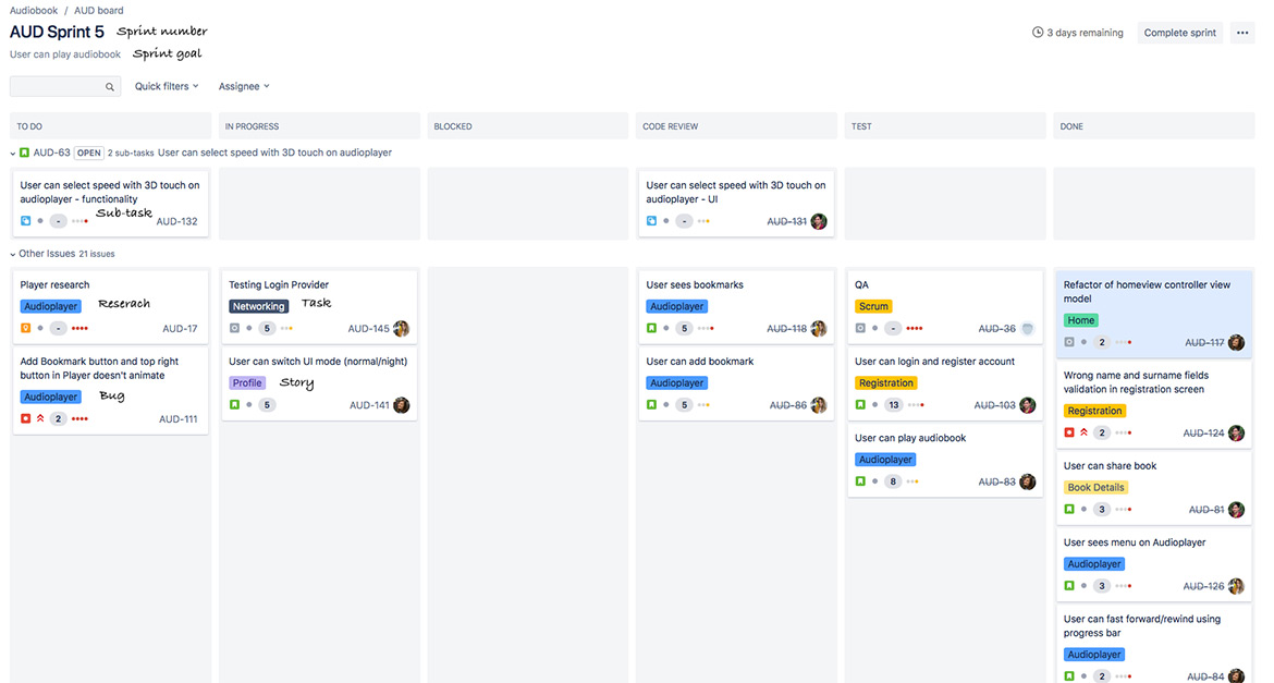 Jira Software Development - Sprint View