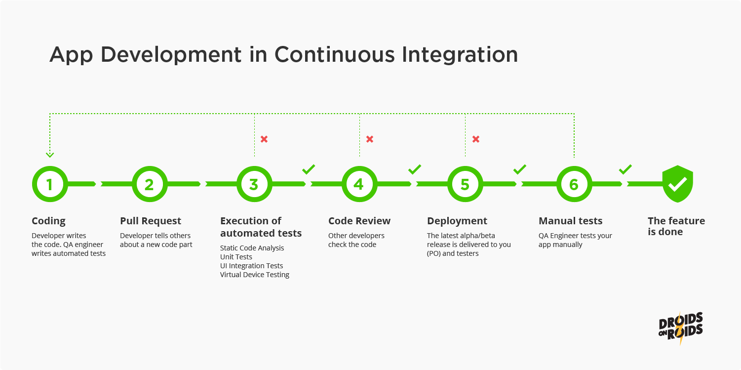 Mobile App Development Process - Continuous Integration