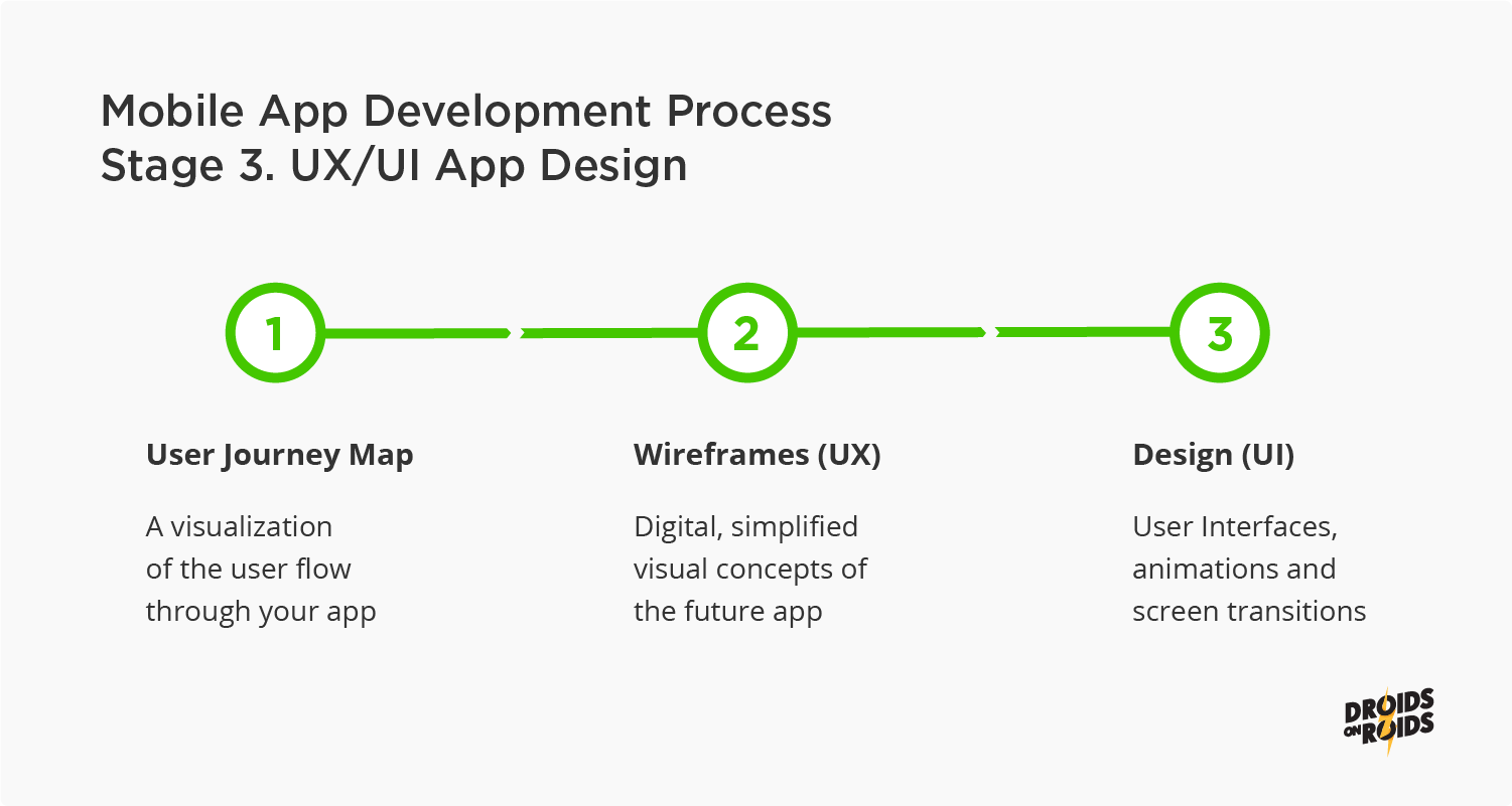 Mobile App Development Process – Stage 3. UX/ UI App Design