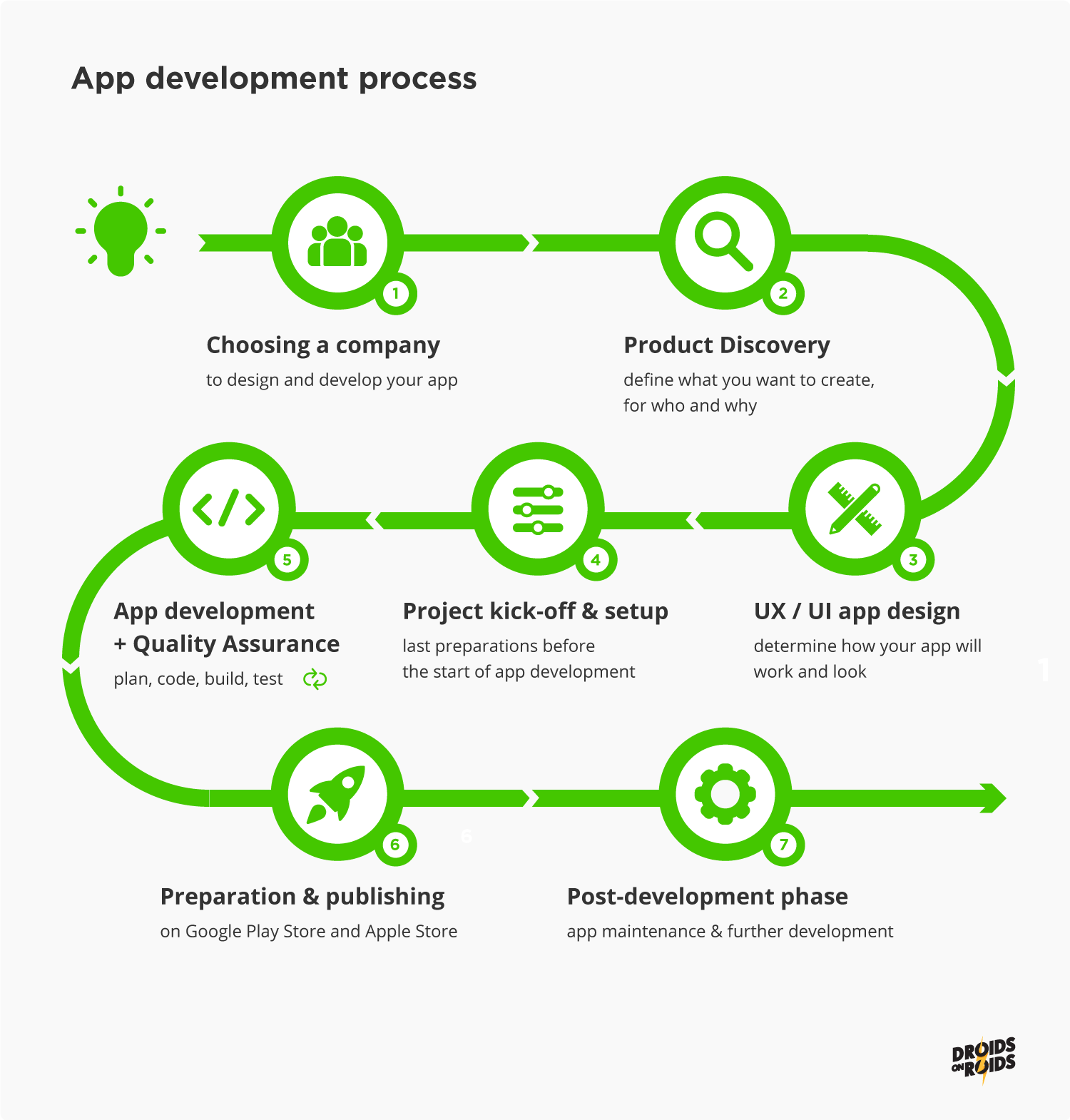 Mobile App Development Process – 7 Stages of App Development
