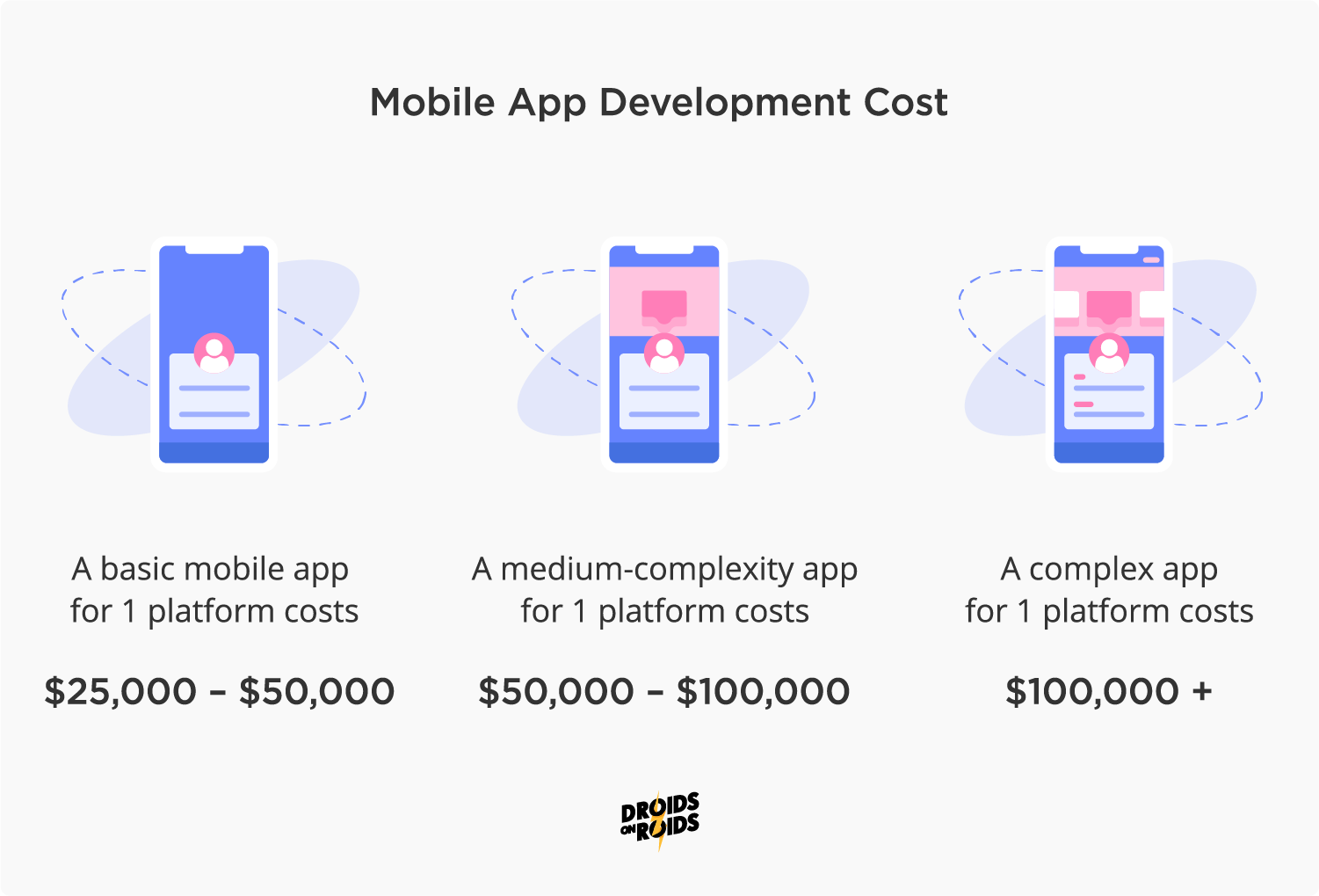 mobile app development cost in 2020 - how much does it cost to develop an app?