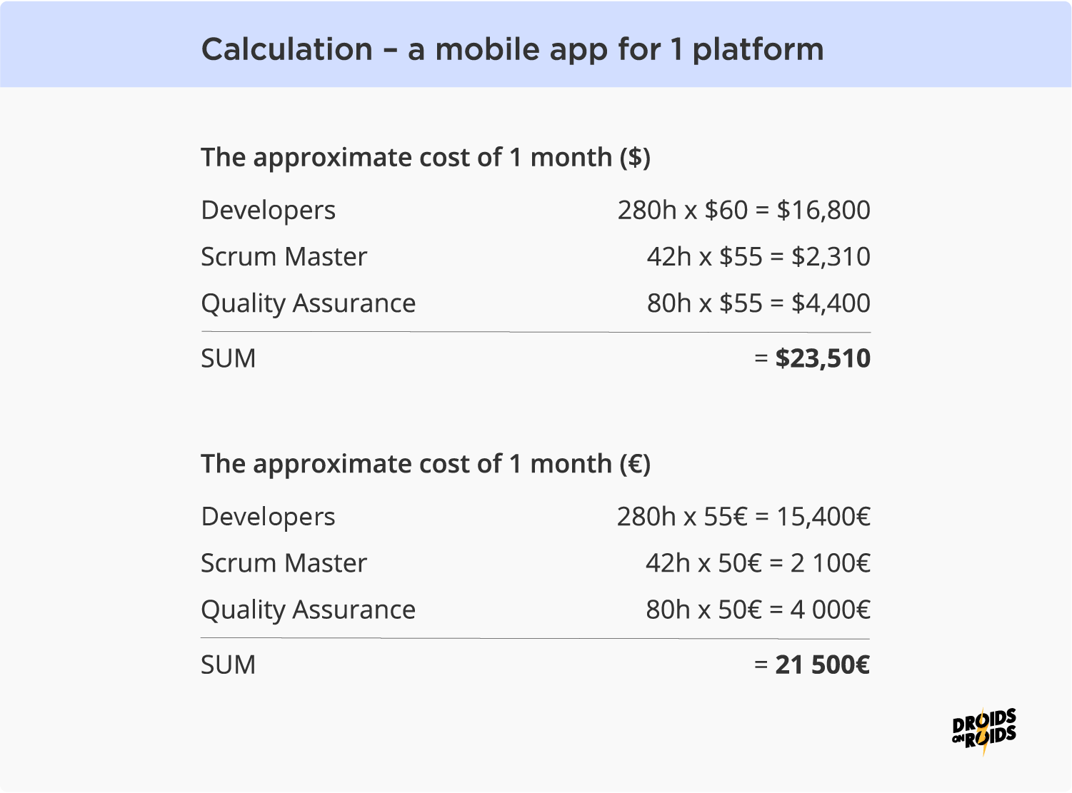 App development cost - calculations per 1 month