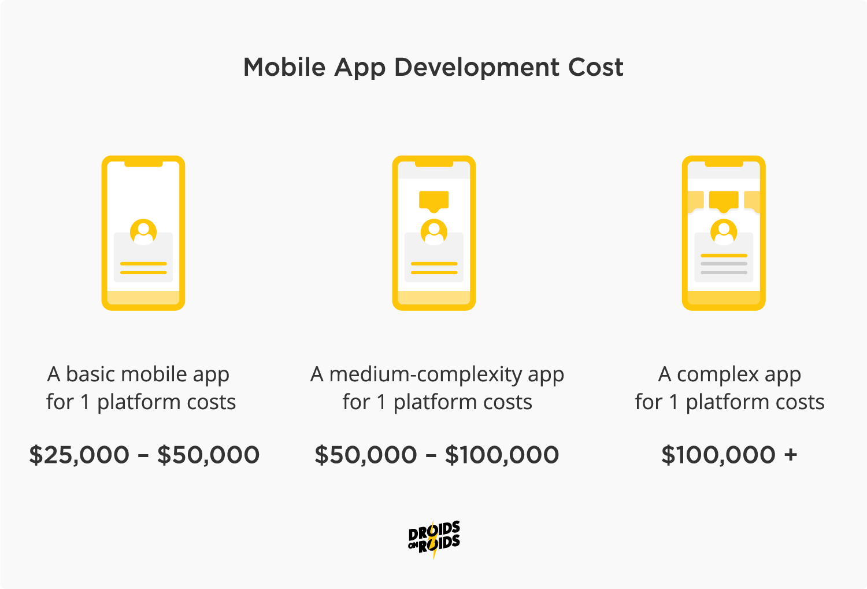 Mobile app development cost infographic