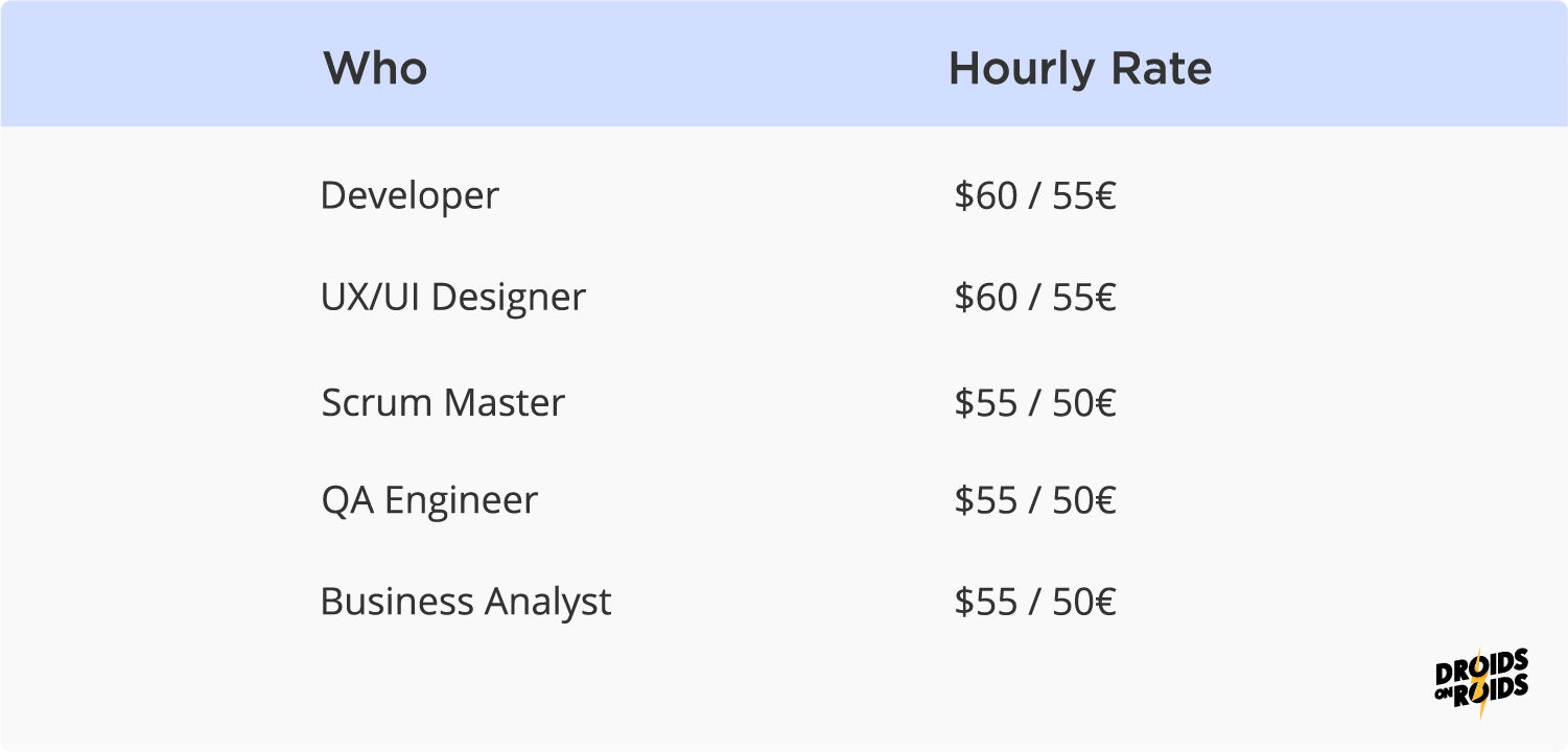 mobile app development cost in 2020 - hourly rates