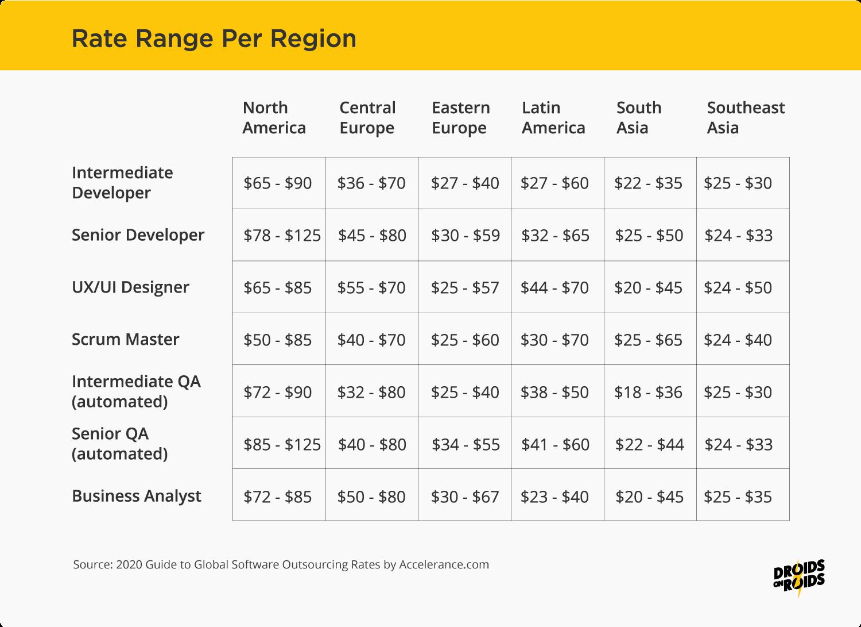 App development cost - rate range per region of the world