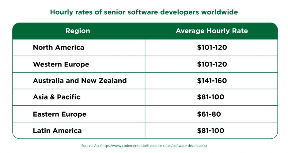 hourly rates of software developers around the world