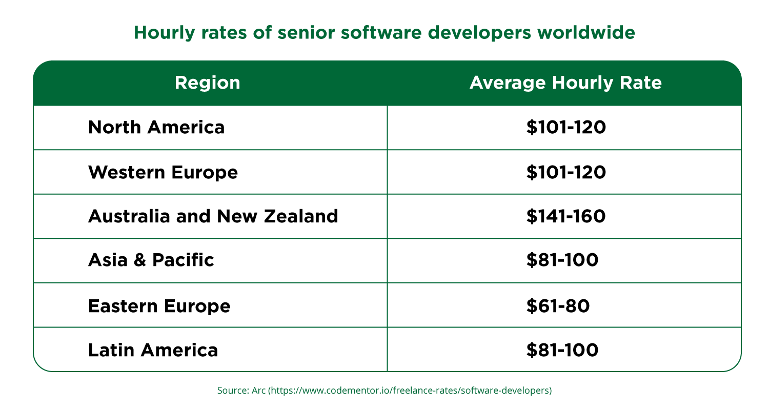 How much does it cost to develop a mobile app - hourly rates of developers worldwide