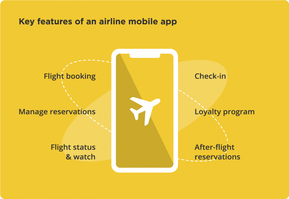 Key features of an airline mobile application