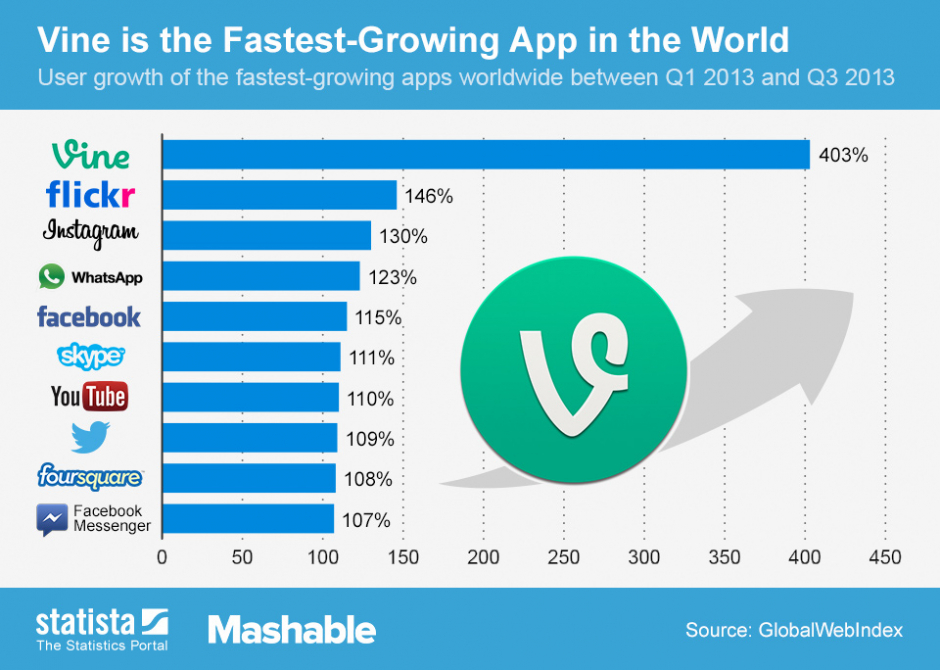 Fastest growing apps worldwide