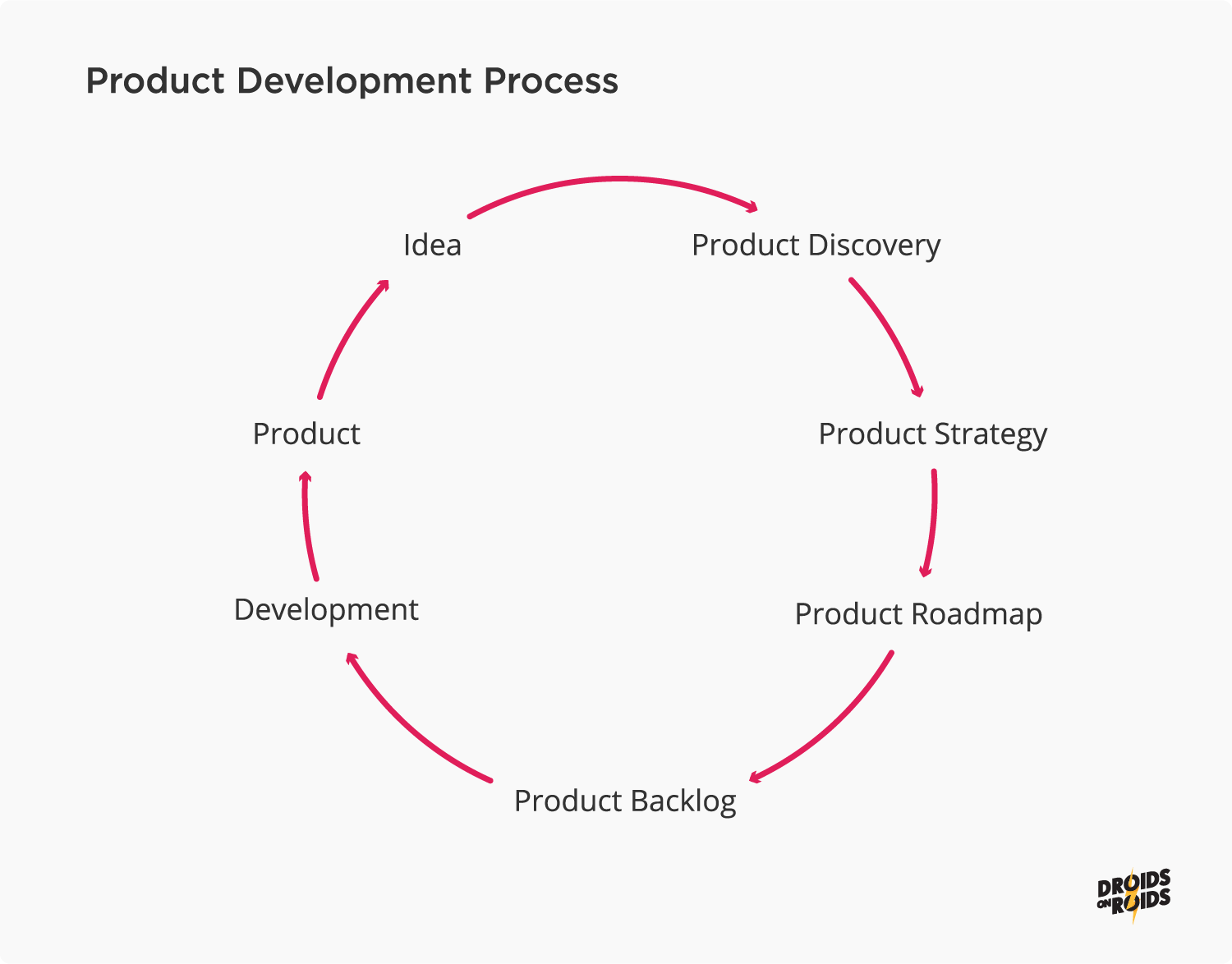 Product Discovery Process infographic