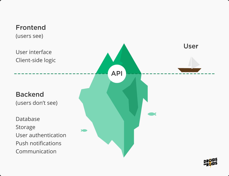 backend vs frontend mobile app development