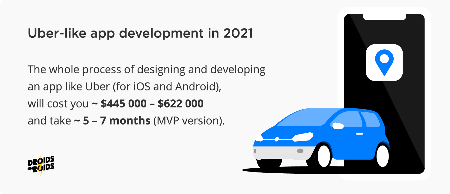 How much Uber-like app cost in 2021