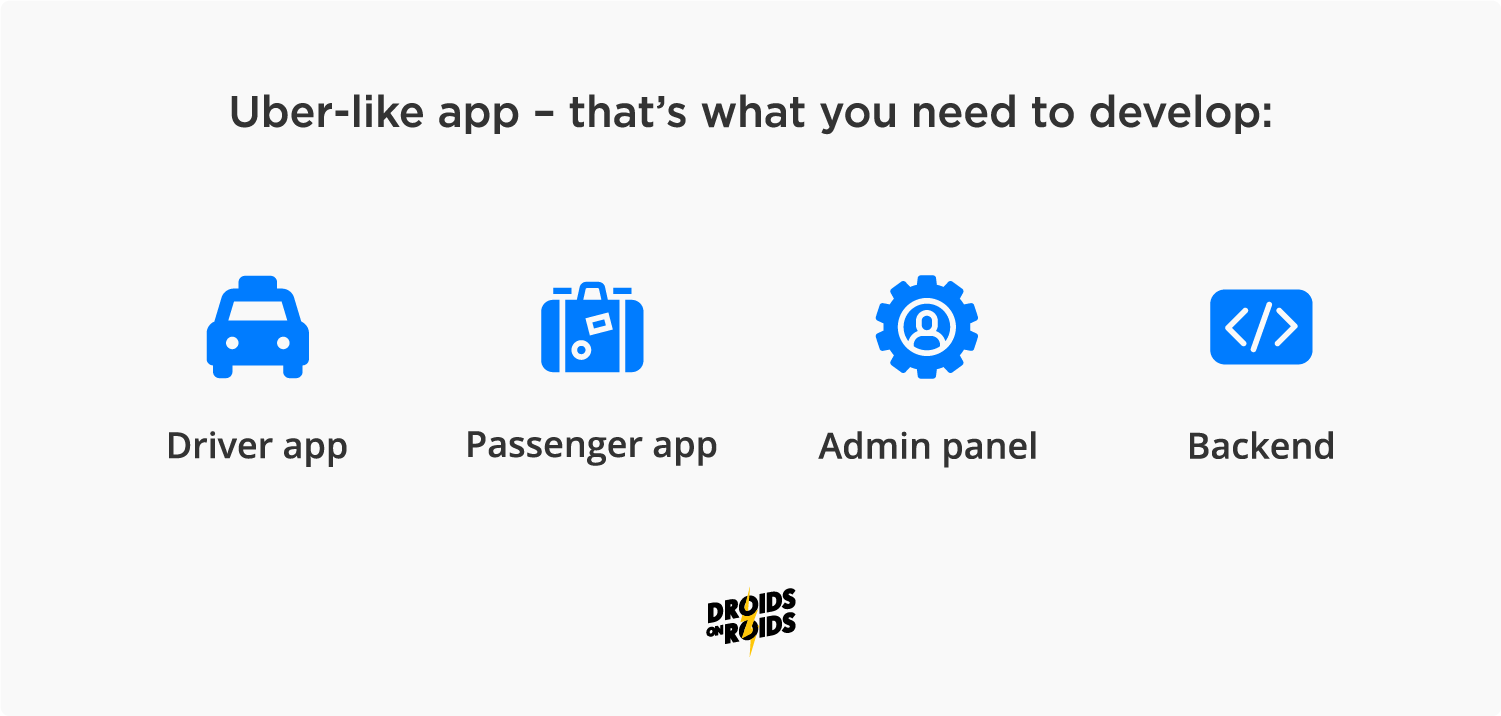 How to develop an app like Uber and what apps you do need?