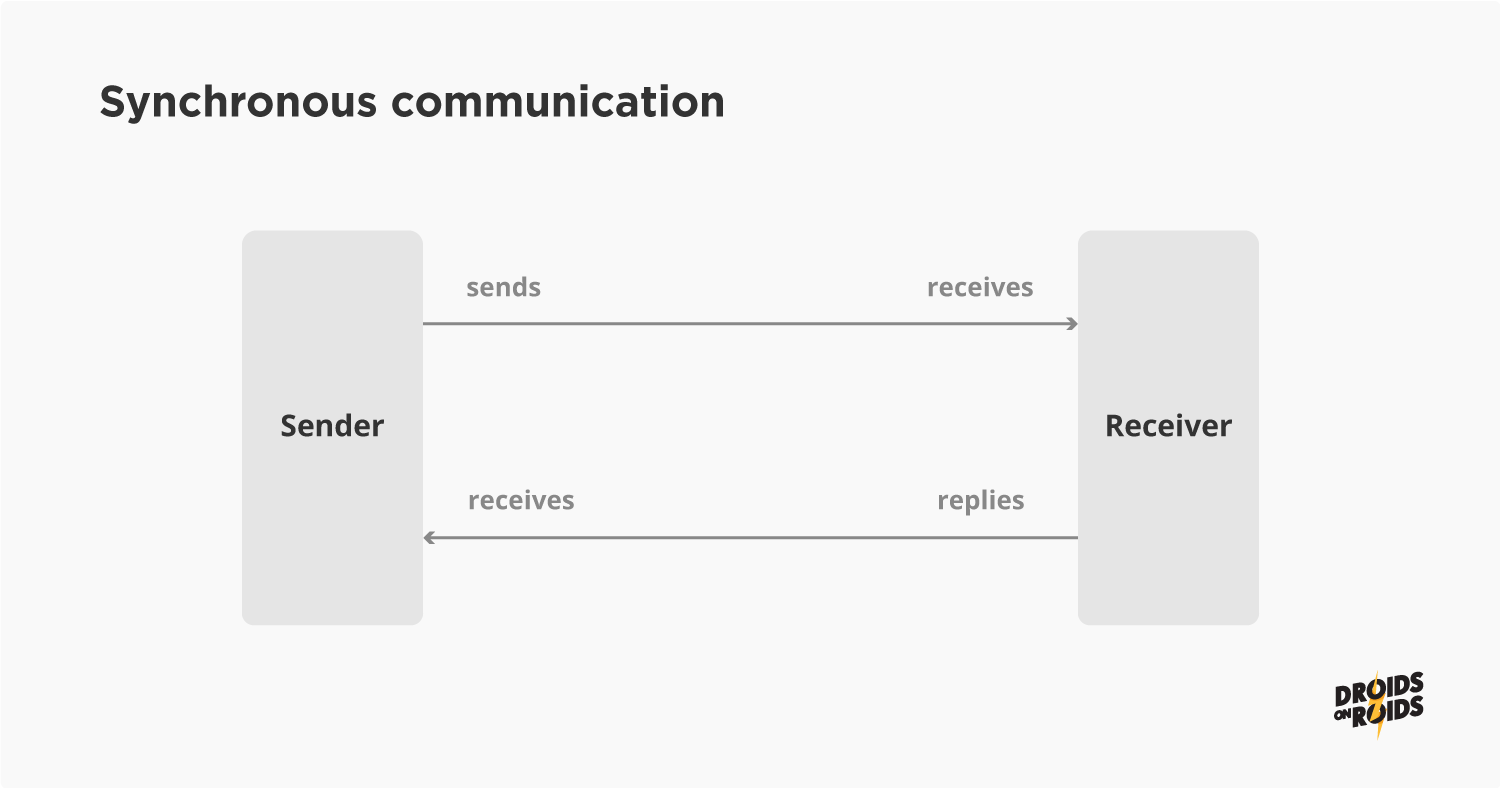 how synchronous communication works