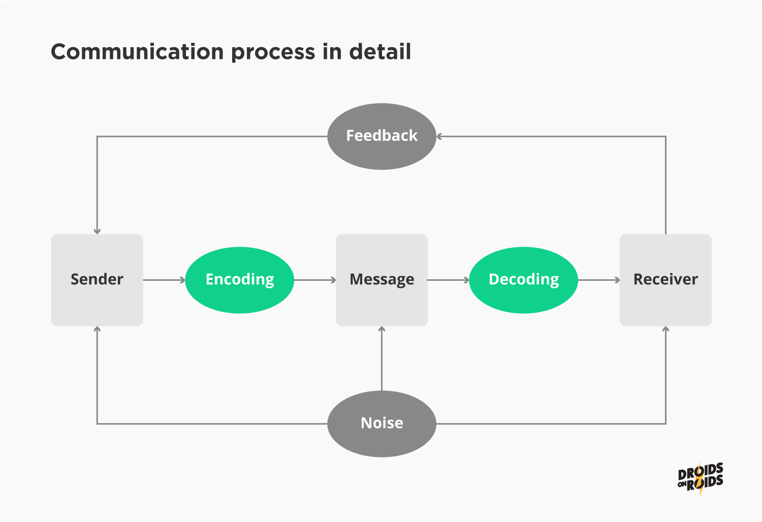 Communication process in detail - communication model