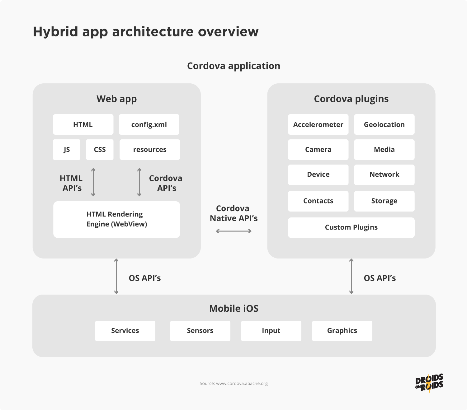 The architecture of a hybrid app