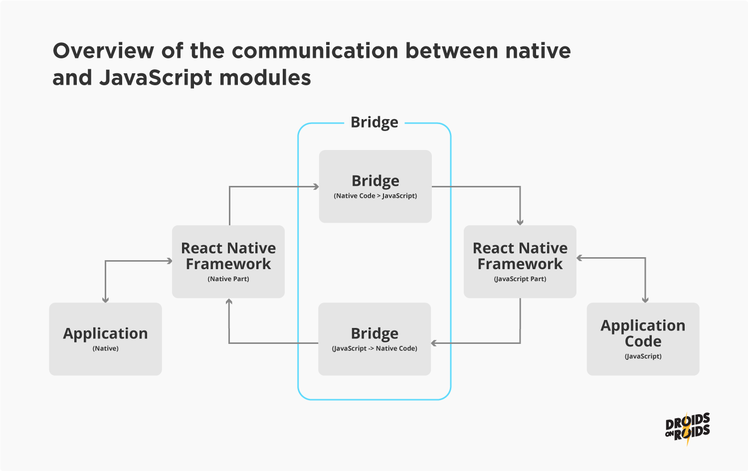 Communication between native and javascript modules