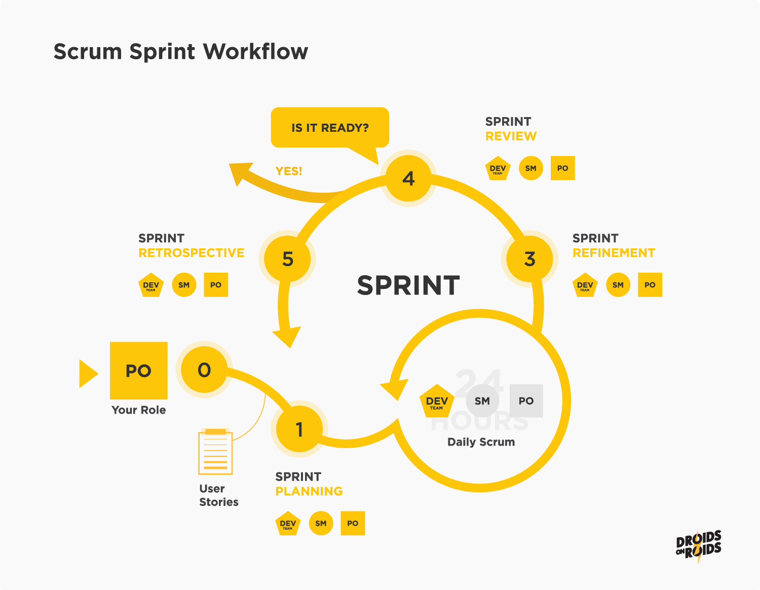 Scrum Sprint Illustration