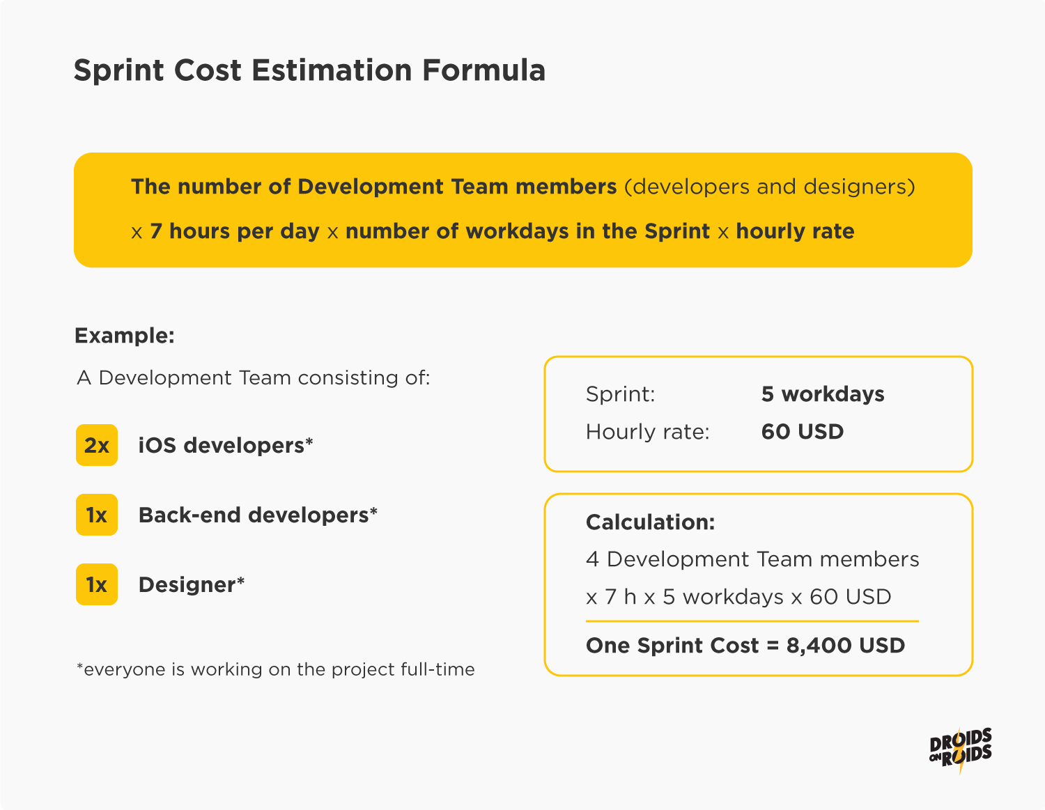 Sprint Cost Estimation Formula - Guide for Product Owners