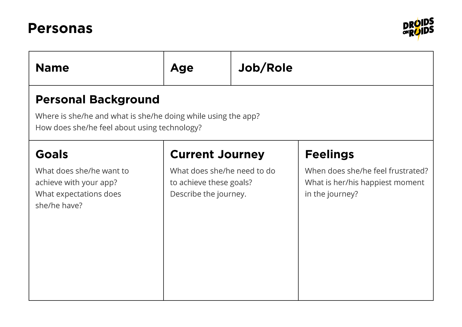 Product Discover Process – Personas