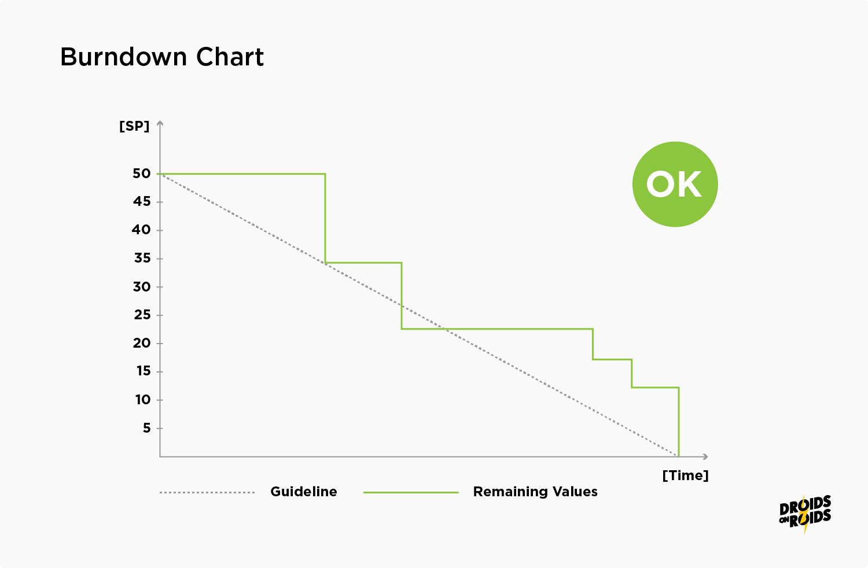 Burn down chart - software development