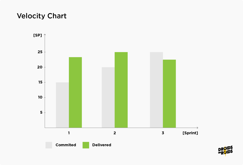 Velocity Chart Example – Agile
