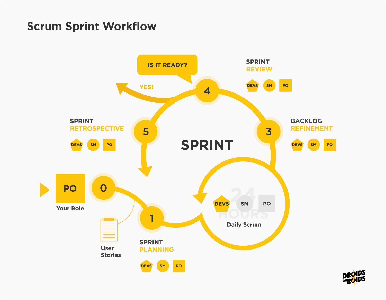 Scrum Sprint Workflow – Software Development